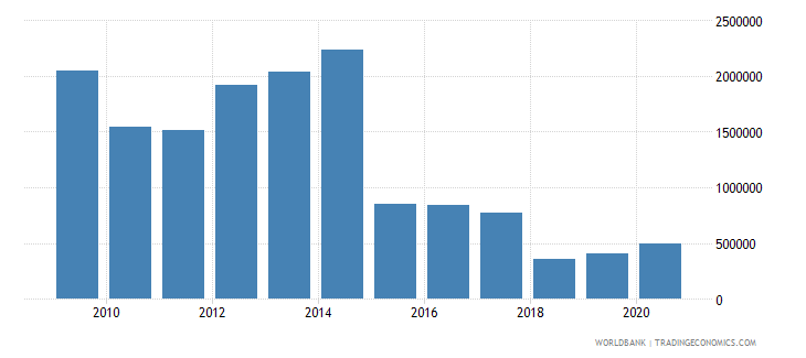 bolivia net official flows from un agencies undp us dollar wb data