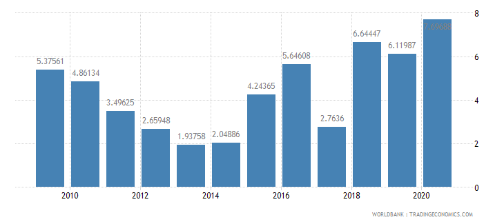 bolivia short term debt percent of exports of goods services and income wb data