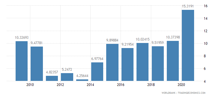 bolivia total debt service percent of exports of goods services and income wb data