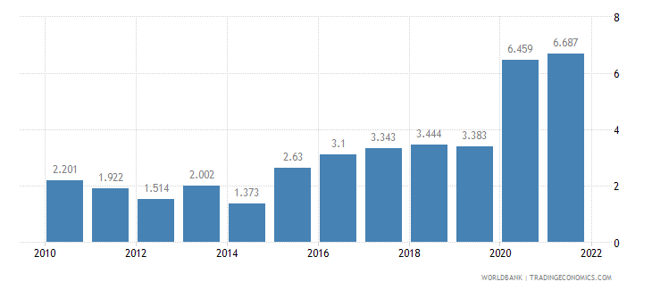 bolivia unemployment male percent of male labor force wb data