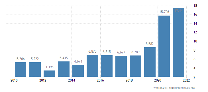 bolivia unemployment youth total percent of total labor force ages 15 24 wb data