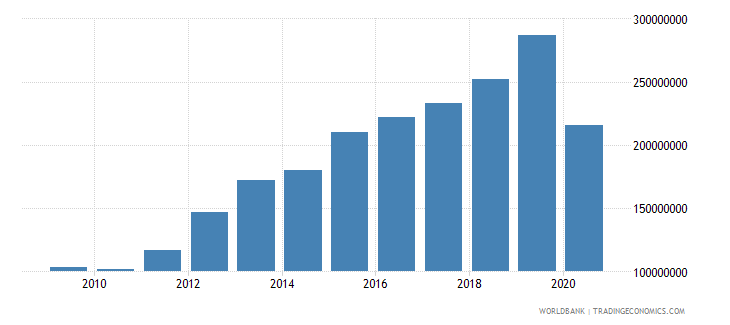 bolivia workers remittances and compensation of employees paid us dollar wb data
