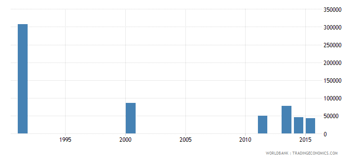 bosnia and herzegovina adult illiterate population 15 years female number wb data