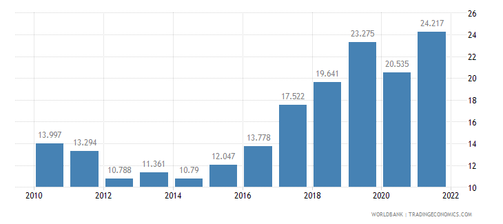 bosnia and herzegovina employment to population ratio ages 15 24 total percent wb data