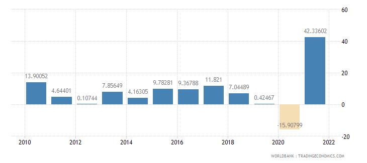 bosnia and herzegovina exports of goods and services annual percent growth wb data
