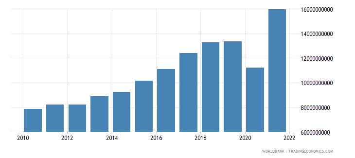 bosnia and herzegovina exports of goods and services constant lcu wb data