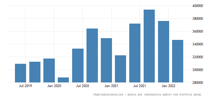 Bosnia And Herzegovina GDP From Construction