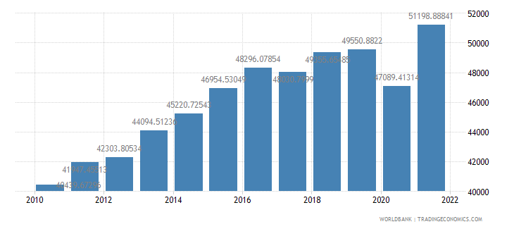 bosnia and herzegovina gdp per person employed constant 1990 ppp dollar wb data