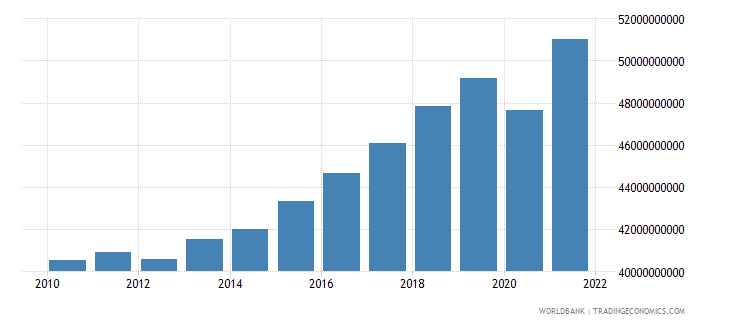 bosnia and herzegovina gdp ppp constant 2005 international dollar wb data