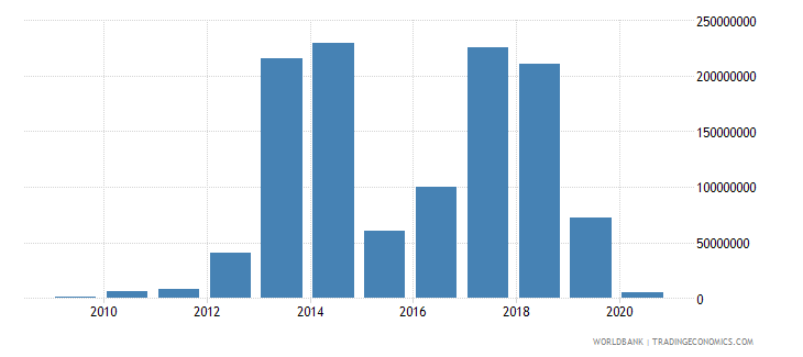 bosnia and herzegovina imf repurchases and charges tds us dollar wb data