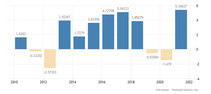 bosnia and herzegovina industry value added annual percent growth wb data