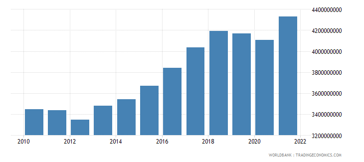 bosnia and herzegovina industry value added constant 2000 us dollar wb data
