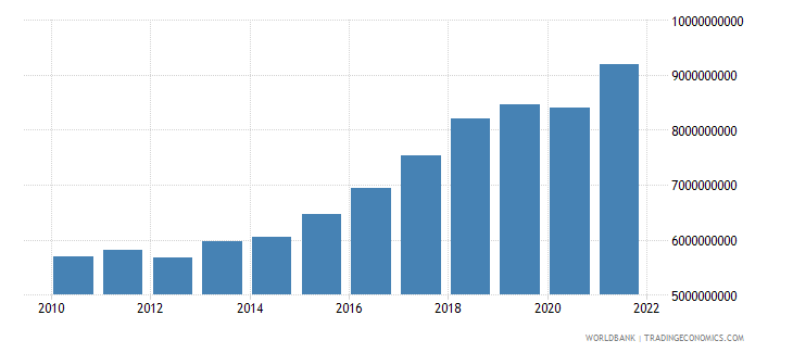 bosnia and herzegovina industry value added current lcu wb data