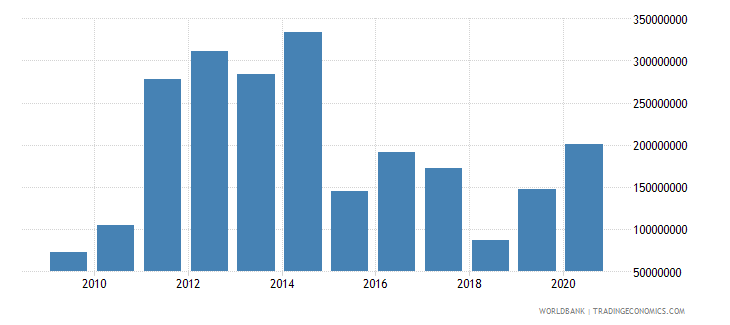 bosnia and herzegovina net bilateral aid flows from dac donors european commission us dollar wb data