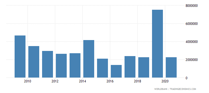 bosnia and herzegovina net bilateral aid flows from dac donors france us dollar wb data