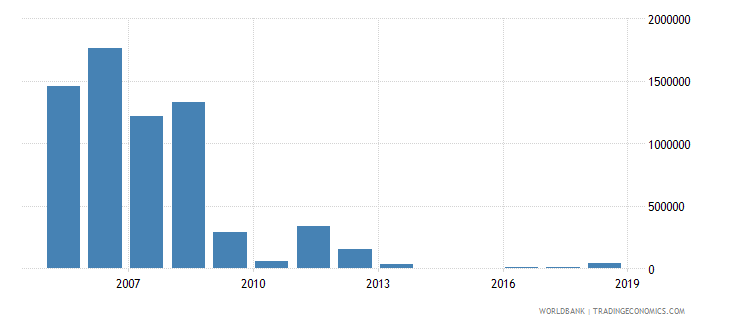 bosnia and herzegovina net bilateral aid flows from dac donors ireland us dollar wb data