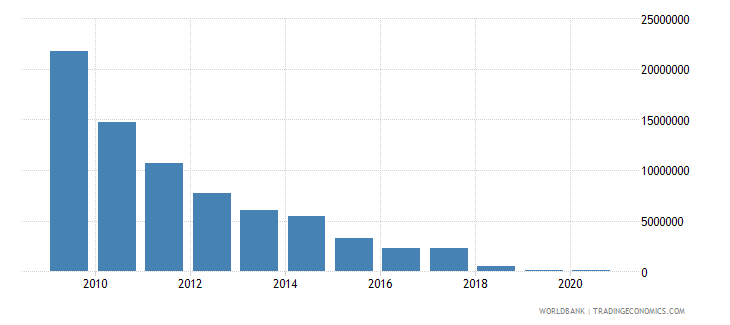 bosnia and herzegovina net bilateral aid flows from dac donors netherlands us dollar wb data