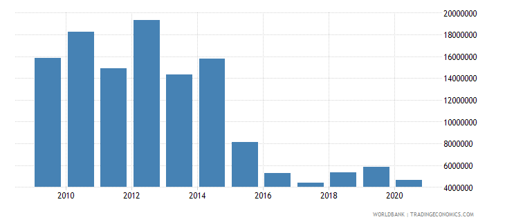 bosnia and herzegovina net bilateral aid flows from dac donors norway us dollar wb data