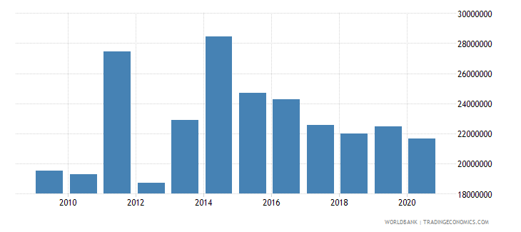 bosnia and herzegovina net bilateral aid flows from dac donors switzerland us dollar wb data