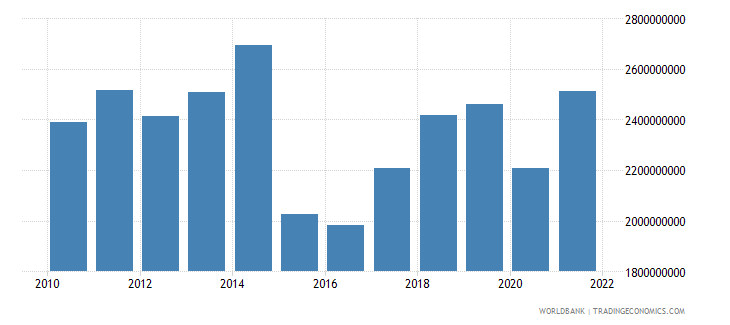 bosnia and herzegovina net current transfers from abroad us dollar wb data