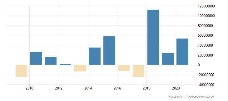 bosnia and herzegovina net financial flows ibrd nfl us dollar wb data