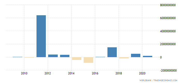bosnia and herzegovina net flows on external debt private nonguaranteed png nfl us dollar wb data