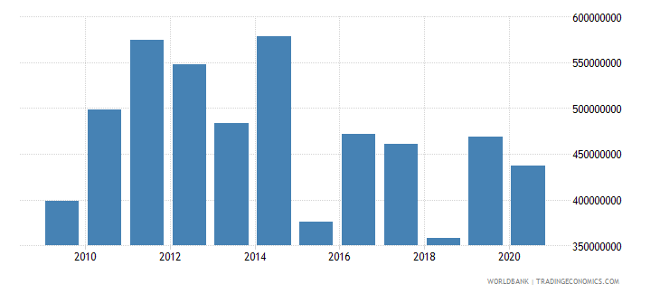 bosnia and herzegovina net official development assistance received constant 2007 us dollar wb data