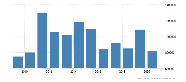 bosnia and herzegovina net official flows from un agencies unicef us dollar wb data