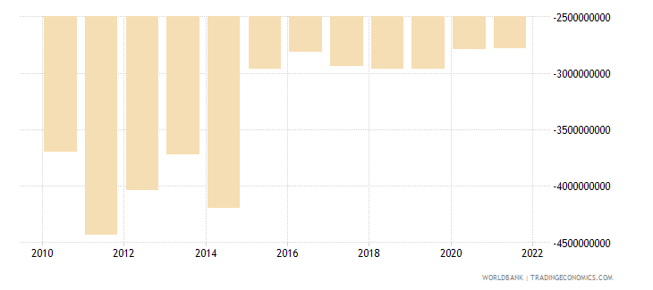 bosnia and herzegovina net trade in goods and services bop us dollar wb data