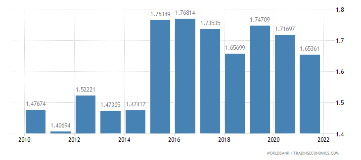 bosnia and herzegovina official exchange rate lcu per us dollar period average wb data