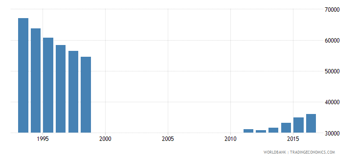 bosnia and herzegovina population of the official entrance age to primary education both sexes number wb data