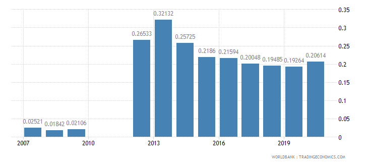 bosnia and herzegovina research and development expenditure percent of gdp wb data