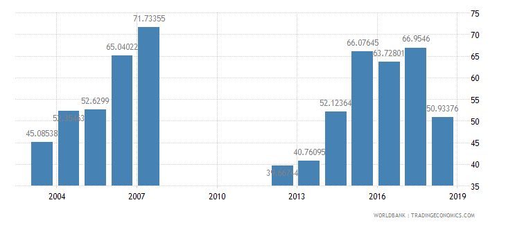 bosnia and herzegovina technicians in r d per million people wb data
