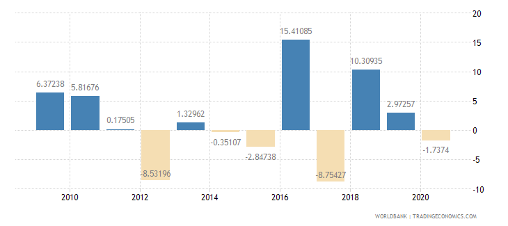 botswana agriculture value added annual percent growth wb data