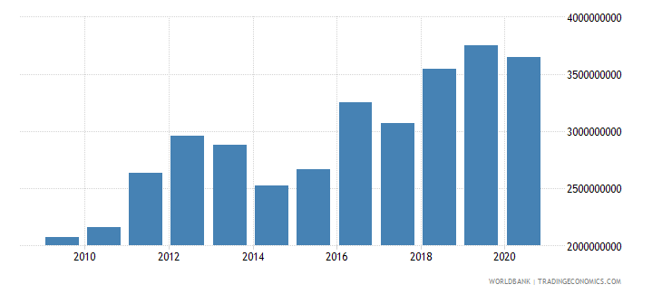 botswana agriculture value added current lcu wb data