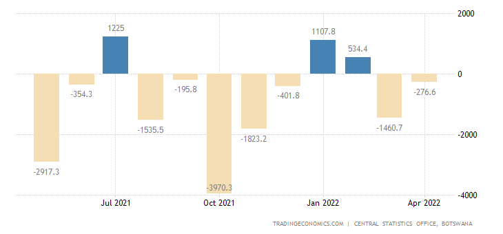 Botswana Balance of Trade