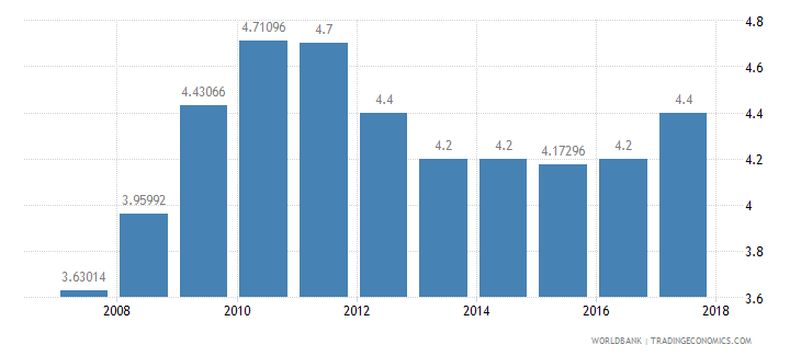 botswana burden of customs procedure wef 1 extremely inefficient to 7 extremely efficient wb data