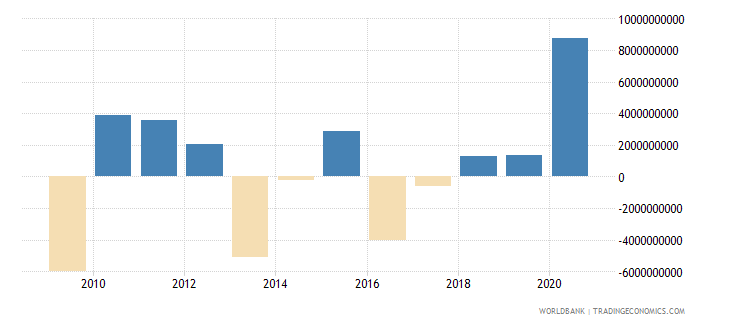 botswana changes in inventories current lcu wb data