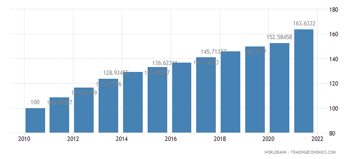 botswana consumer price index 2005  100 wb data