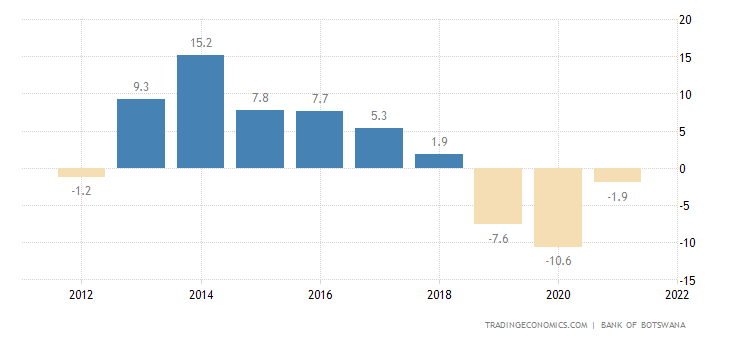 Botswana Current Account to GDP