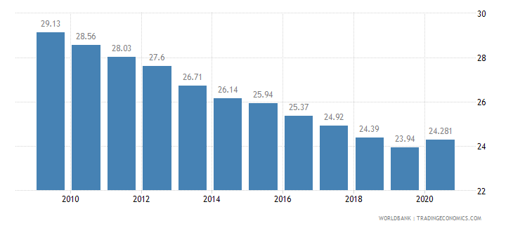botswana employees agriculture male percent of male employment wb data