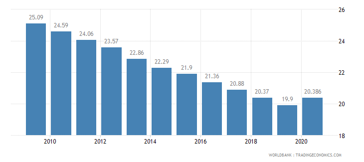 botswana employment in agriculture percent of total employment wb data
