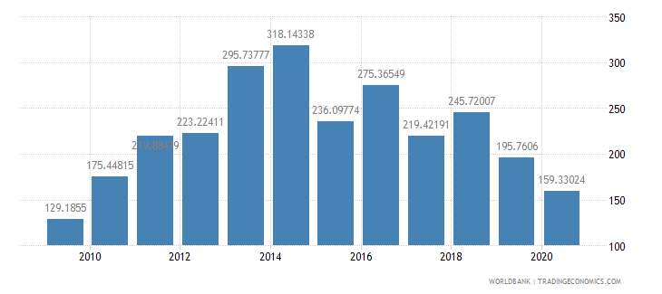 botswana export value index 2000  100 wb data