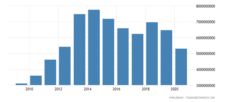botswana exports of goods and services constant 2000 us dollar wb data