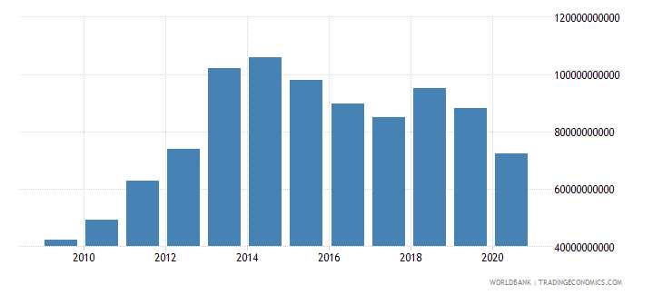 botswana exports of goods and services constant lcu wb data