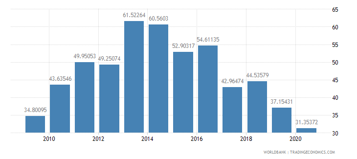 botswana exports of goods and services percent of gdp wb data