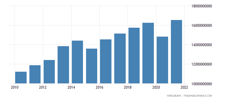 botswana gdp constant 2000 us dollar wb data