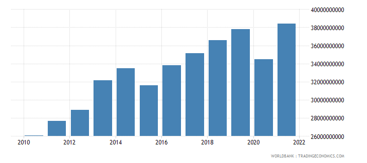 botswana gdp ppp constant 2005 international dollar wb data