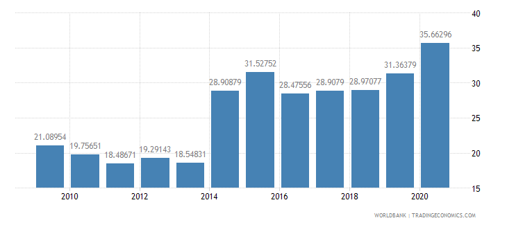 botswana general government final consumption expenditure percent of gdp wb data