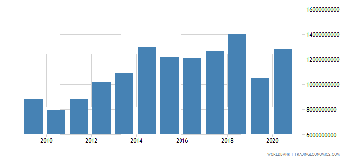 botswana goods and services expense current lcu wb data
